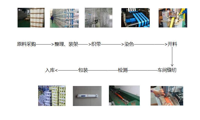 吊装带生产全过程